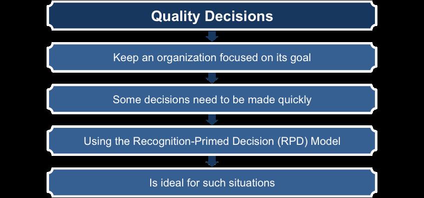 The Recognition-Primed Decision Model