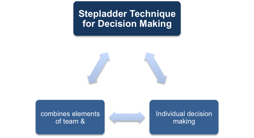 The Stepladder Technique for Decision Making