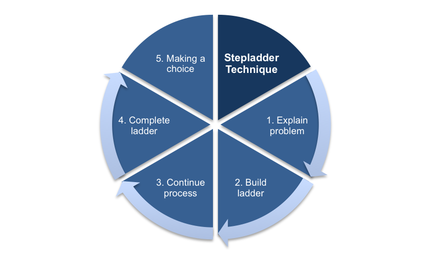 The Stepladder Process