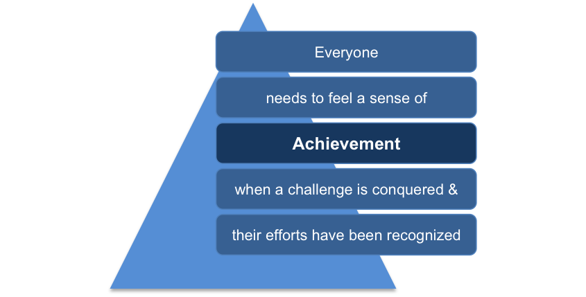 Achievement in Sirota's Three-Factor Theory