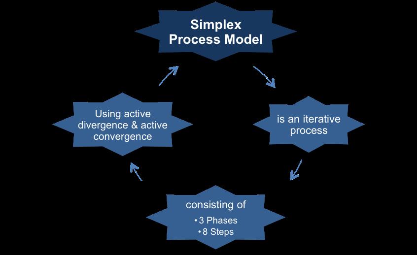 The Simplex Process Model