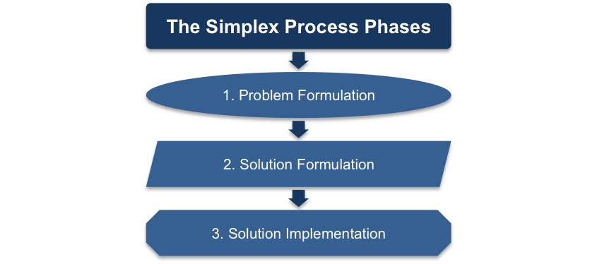 Simplex Process Phases