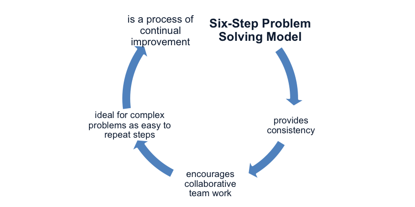 The Six Step Problem Solving Model
