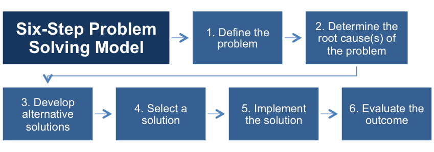 The Stages of the 6-Step Model