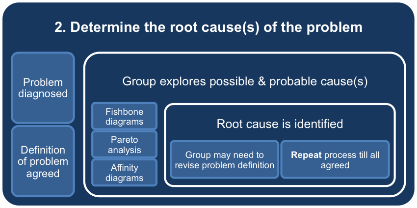 Determine the Root Cause of the Problem