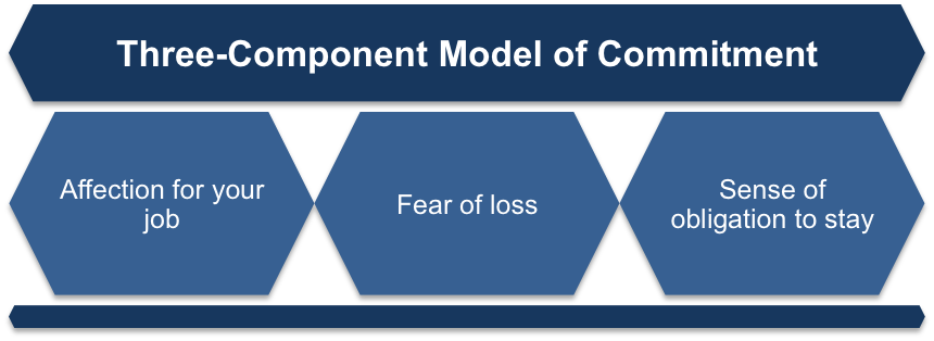 Three-Component Model of Commitment