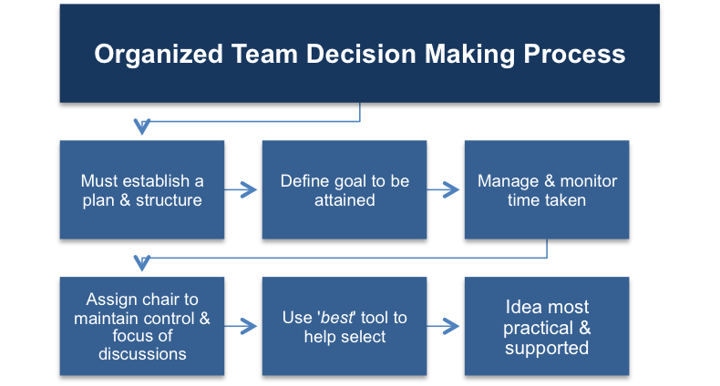 Team Decision Making Process