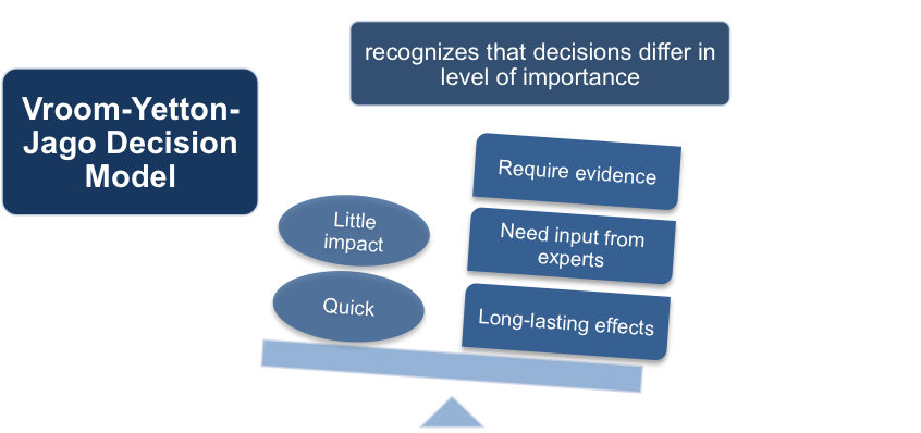 The Vroom-Yetton-Jago Decision Model