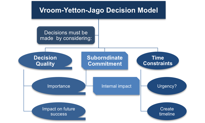 The Three Factors of the Vroom-Yetton-Jago Decision Model