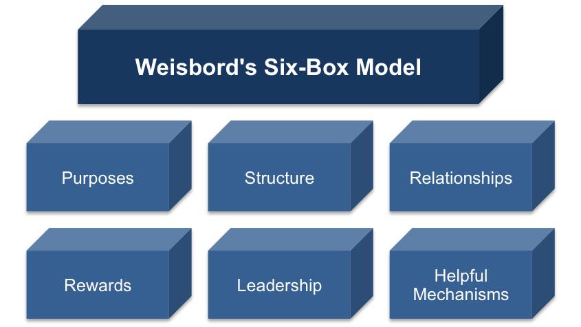 Weisbord's Six-Box Model