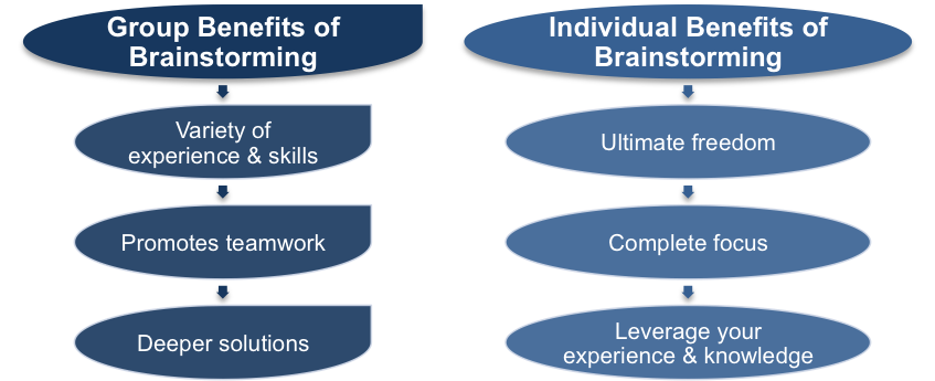 Group and Individual Brainstorming