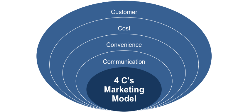 The 4 Cs Marketing Model