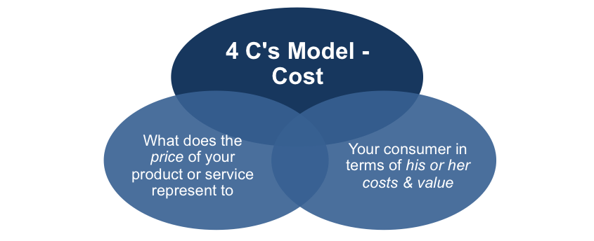 What does Cost Represent to your Customer
