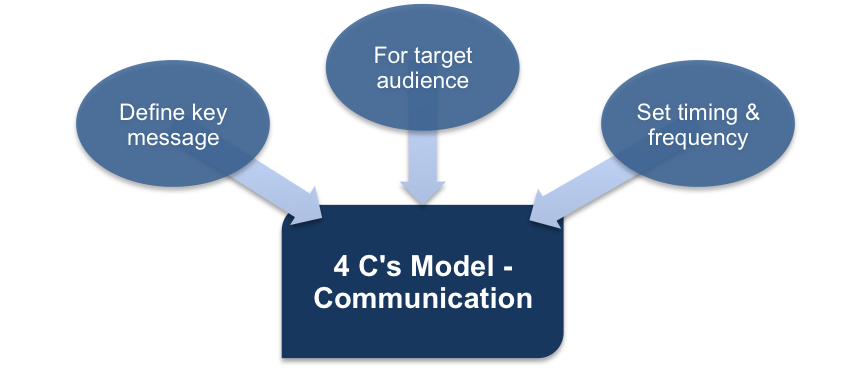 Communication and the 4Cs Marketing Model