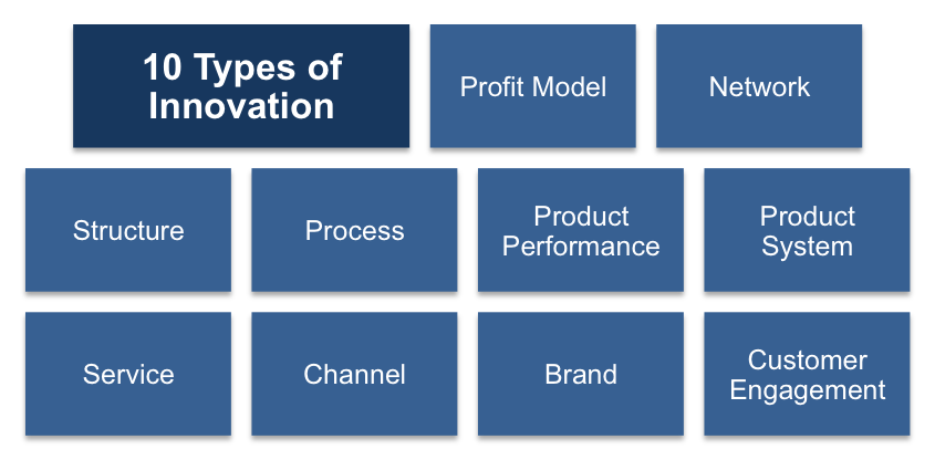 Doblin's 10 Types of Innovation