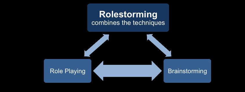 Rolestorming