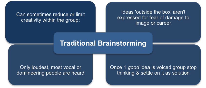 Rolestorming Versus Brainstorming