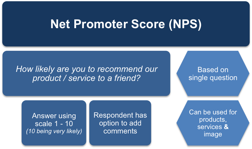 How NPS Works