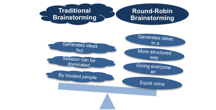 Round-Robin Brainstorming