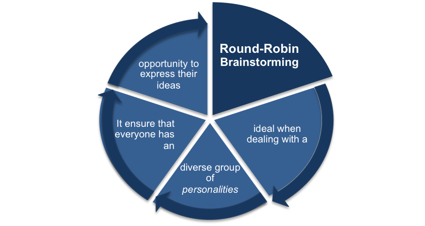 Structured Creativity and Round-Robin Brainstorming