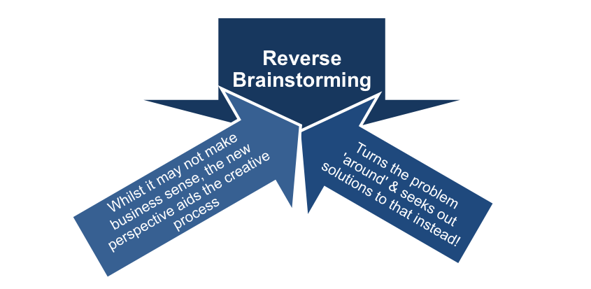 Standard Brainstorming and Reverse Brainstorming
