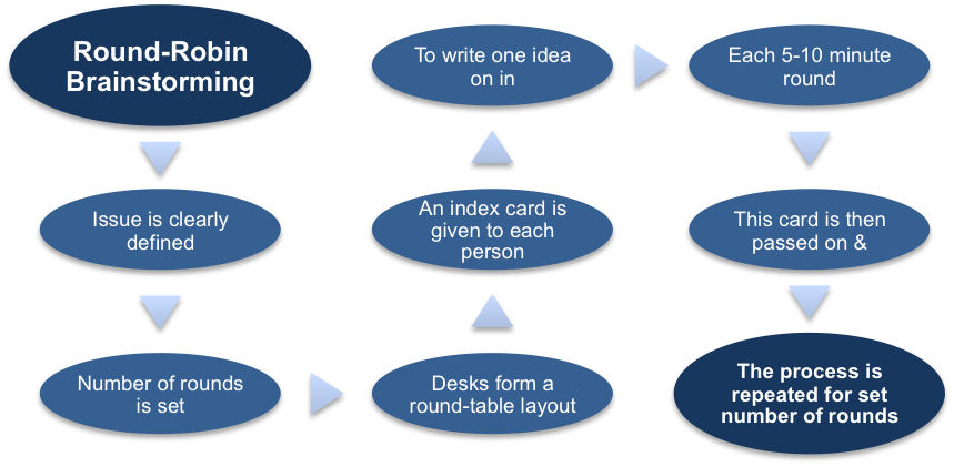 The Round-Robin Brainstorming Procedure