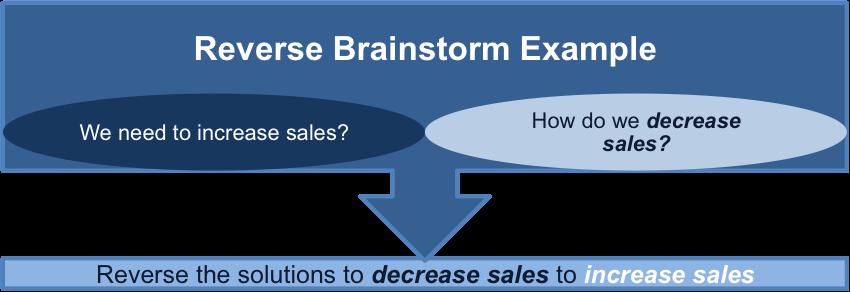 Reverse Brainstorming Example