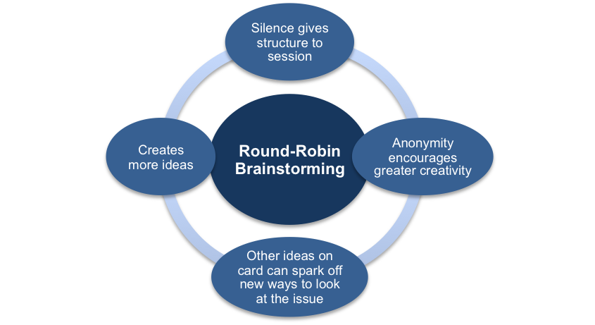the Advantages of Round-Robin Brainstorming
