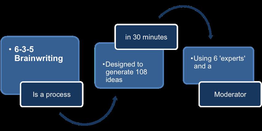 Putting 6-3-5 Brainwriting Into Action