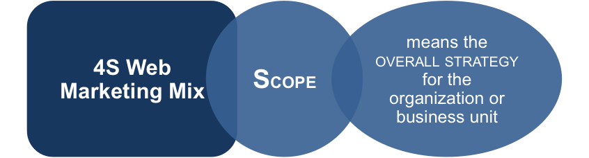 The Scope of the Web Marketing Mix