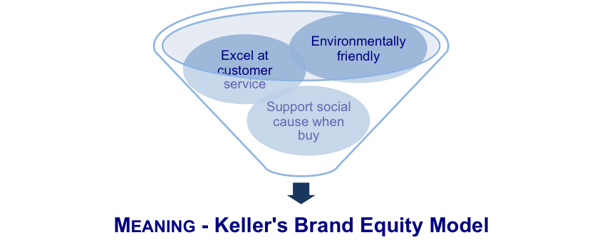 The Meaning Component of the Brand Equity Model