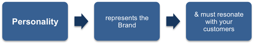 Personality Represents the Brand