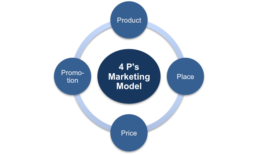 The 4 Ps Marketing Model