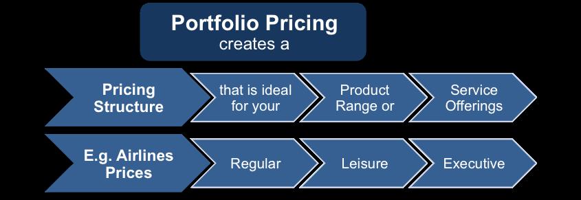 Portfolio Pricing