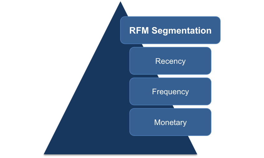 Recency, Frequency and Monetary