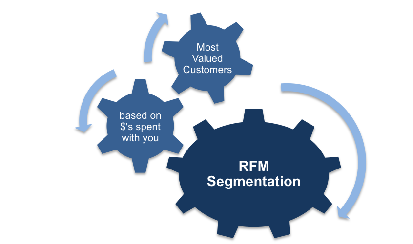RFM Segmentation and Customer Value