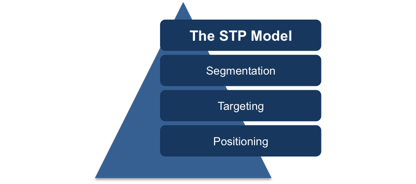 The STP Marketing Model