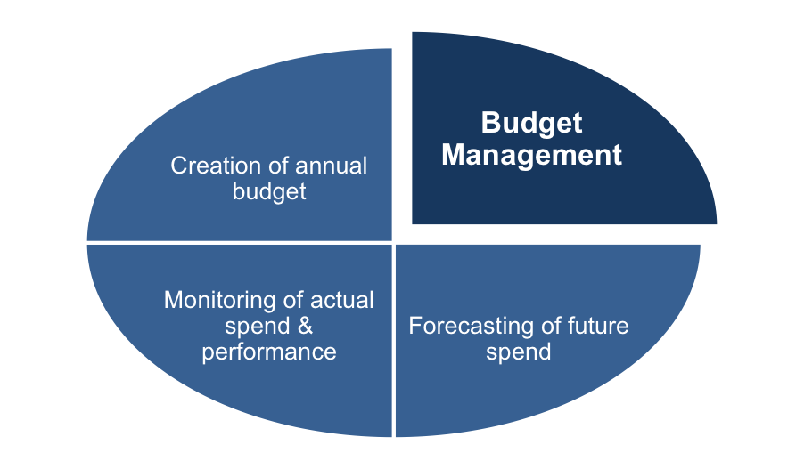 budget management and budgeting Learn how establishing a budget can help you information about your management.