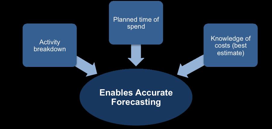 Budget Forecasting