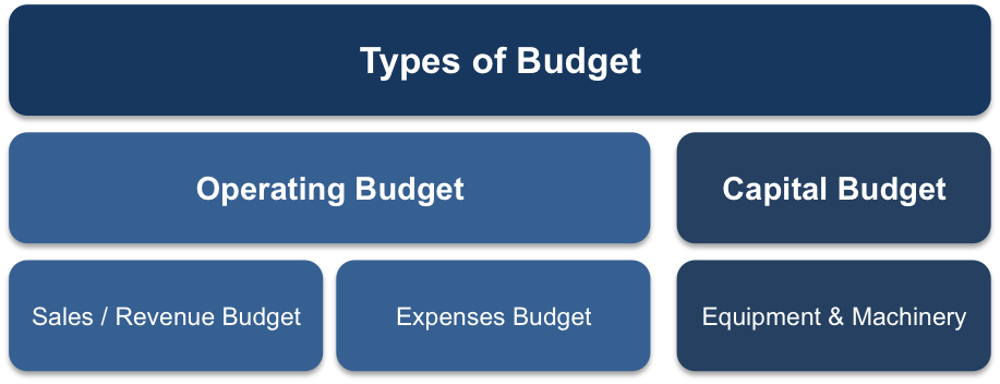 Sales Department Budget Template Gallery - Template Design Ideas