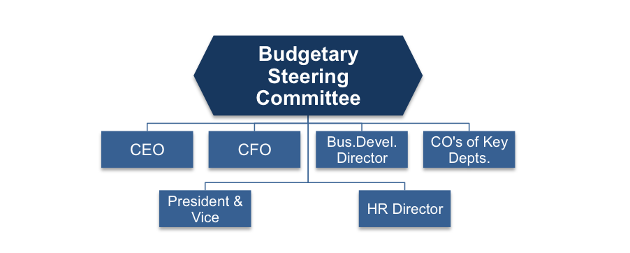 Composition the Budgetary Committee
