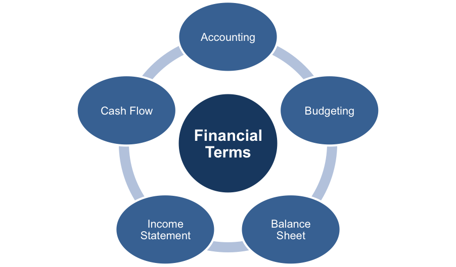 Understand Basic Financial Terms
