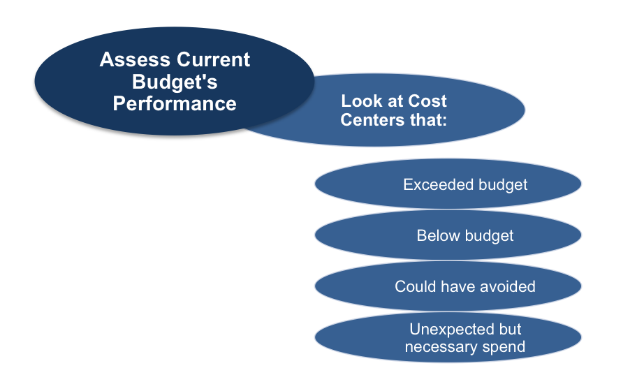 Assessing Current Budget Performance