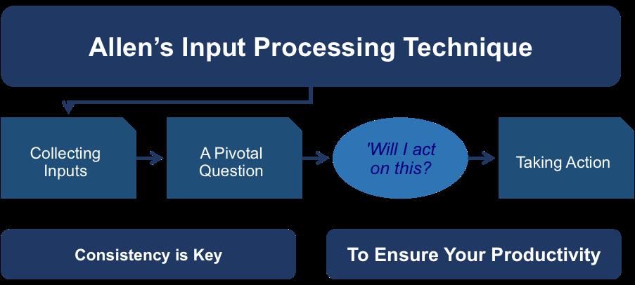 Allen's Input Processing Technique