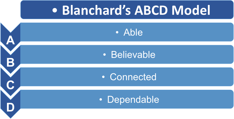 Blanchard's ABCD Model