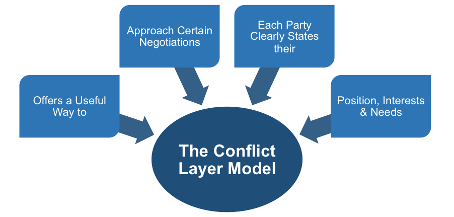 Conflict Layer Model