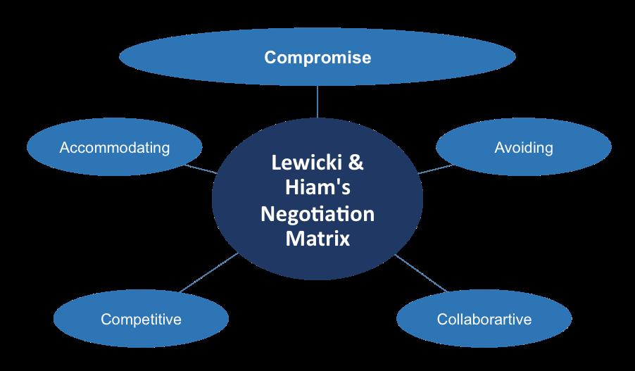 Lewicki and Hiam's Negotiation Matrix