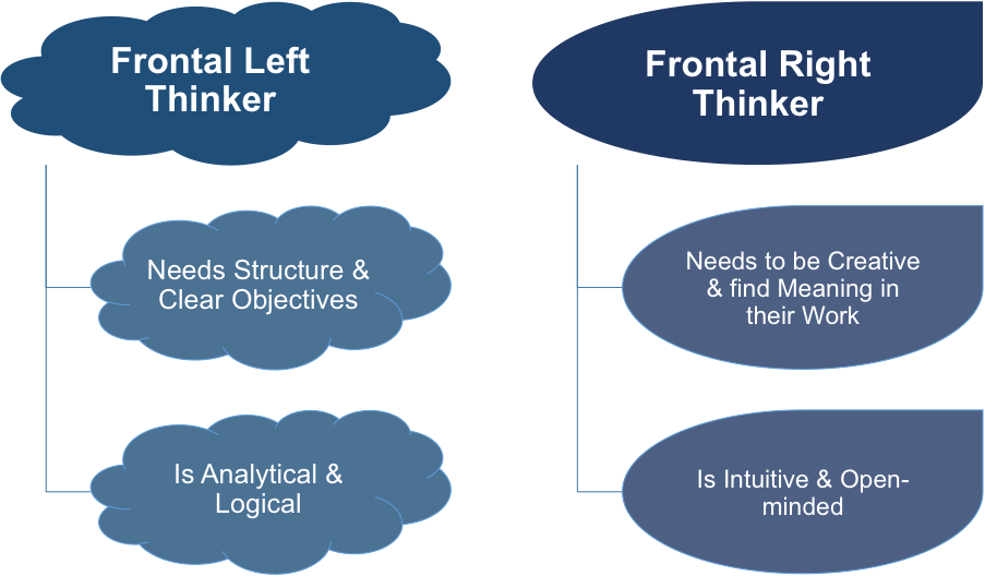 Benziger's Thinking Styles Assessment