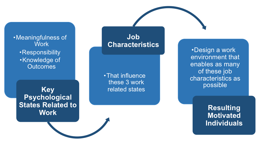 Hackman and Oldham's Job Characteristics