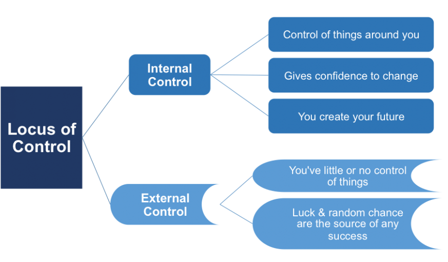 locus of control Understand what the locus of control is and how the way people perceive it changes the way they think and act.